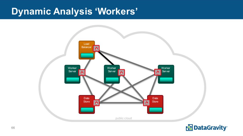 66 Dynamic Analysis 'Workers' Load Balancer FW ...