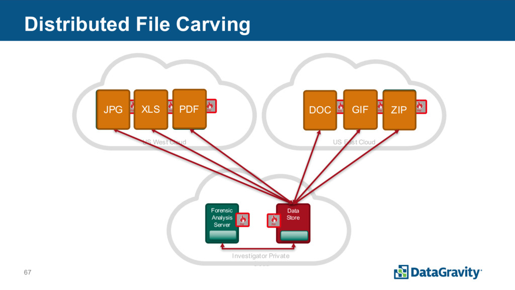 67 Distributed File Carving www3 Server FW US W...