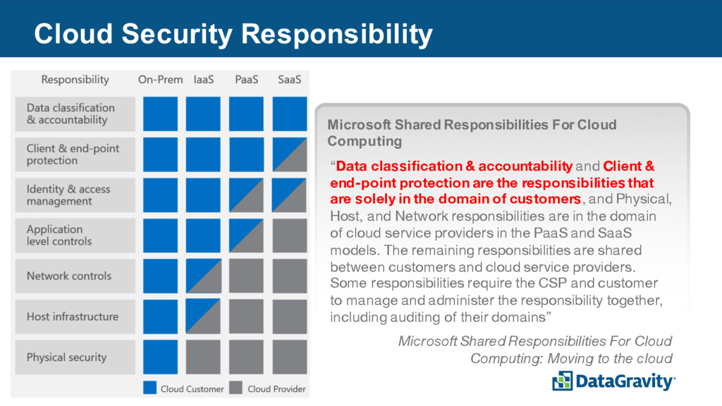 8 Cloud Security Responsibility Microsoft Share...