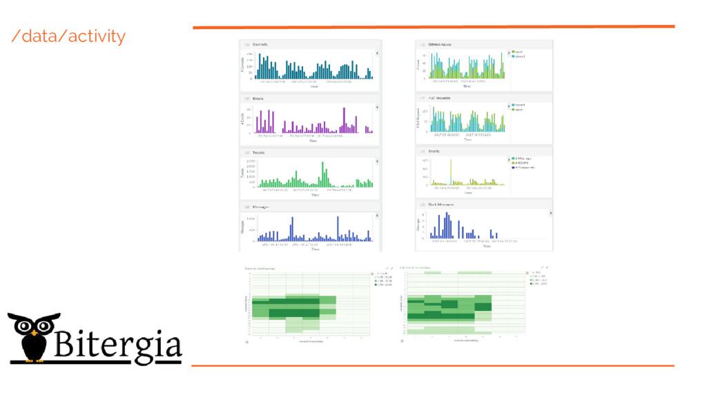 /data/activity