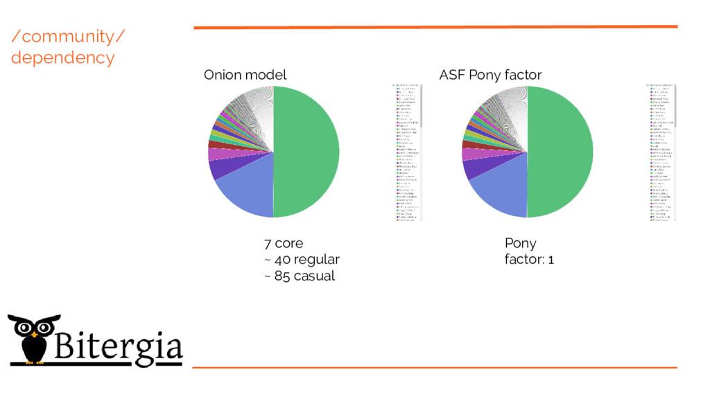 /community/ dependency Onion model ASF Pony fac...