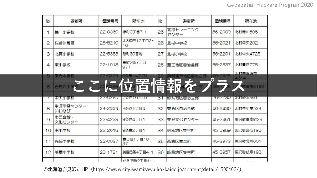 Geospatial Hackers Program2020 ©北海道岩見沢市HP(https...