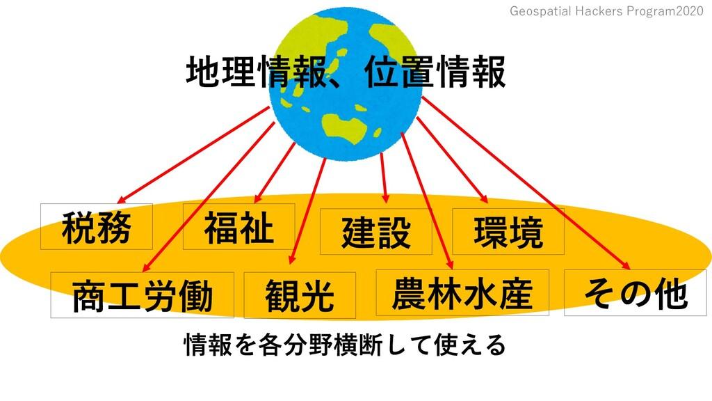 Geospatial Hackers Program2020 地理情報、位置情報 情報を各分野...