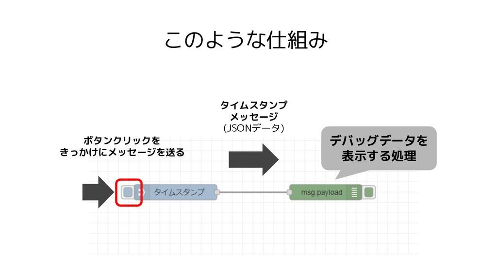 このような仕組み タイムスタンプ メッセージ (JSONデータ) デバッグデータを 表示する処...