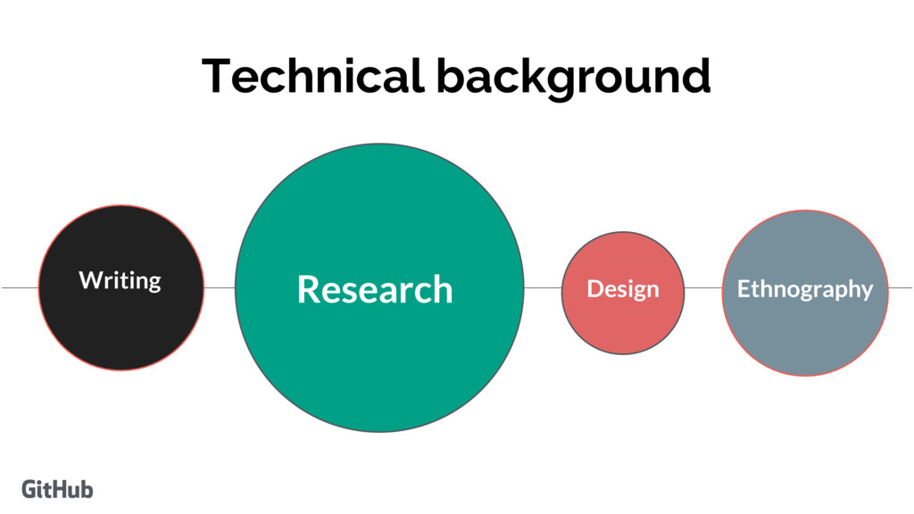 Technical background Writing Research Design Et...