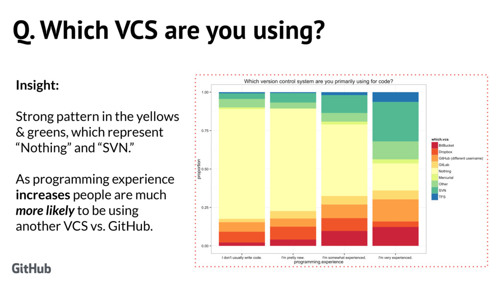 Q. Which VCS are you using? Insight: Strong pat...