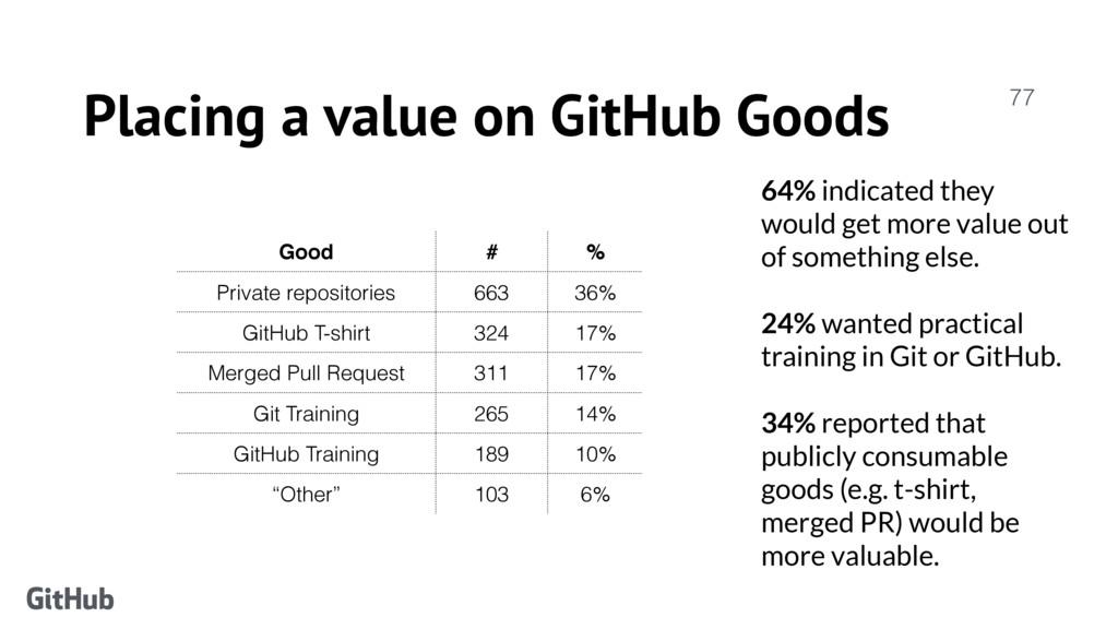 Placing a value on GitHub Goods 77 Good # % Pri...