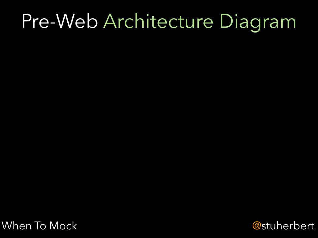 @stuherbert Pre-Web Architecture Diagram When T...