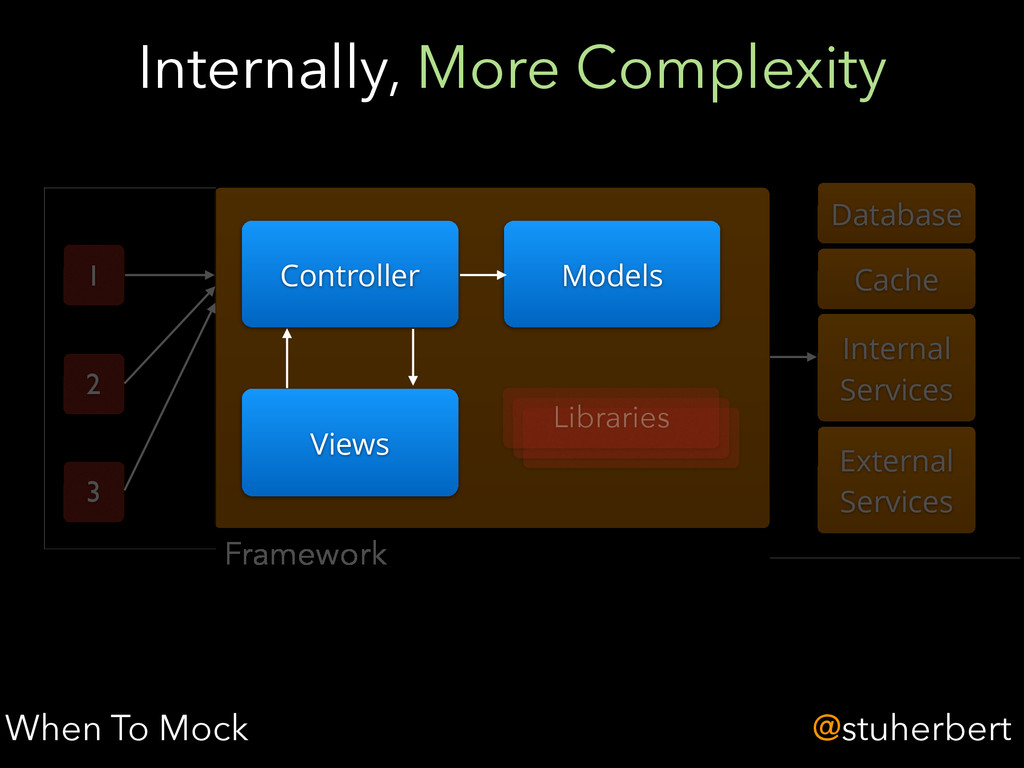 @stuherbert Internally, More Complexity When To...