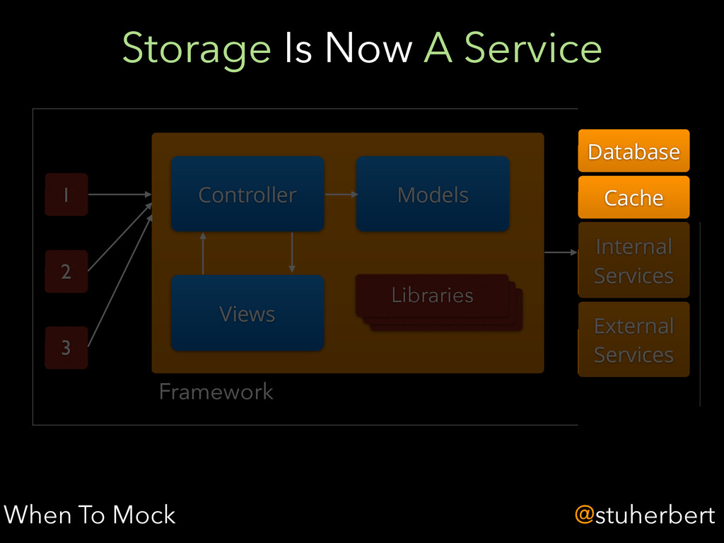@stuherbert Storage Is Now A Service When To Mo...