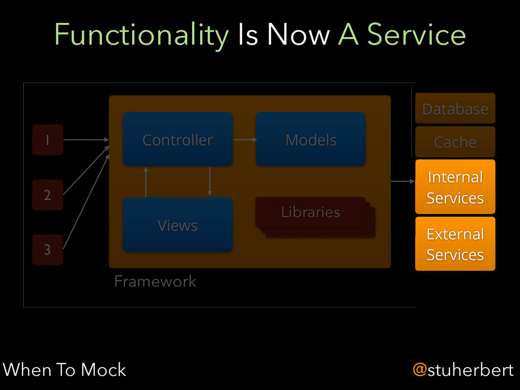 @stuherbert Functionality Is Now A Service When...