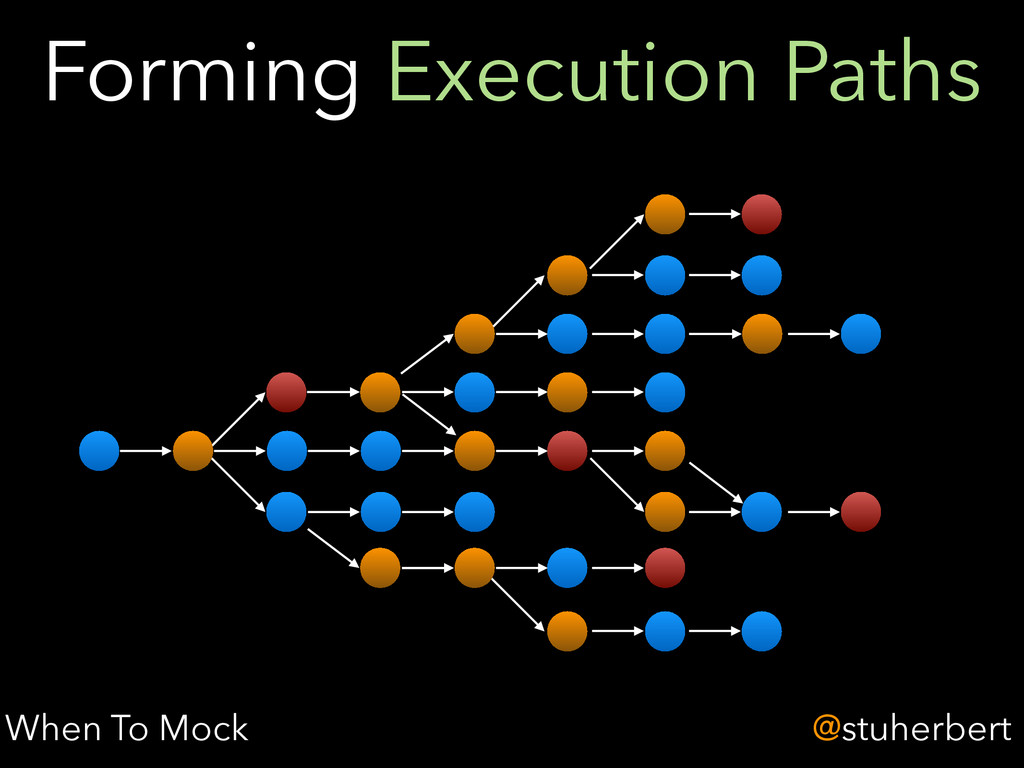 @stuherbert Forming Execution Paths When To Mock