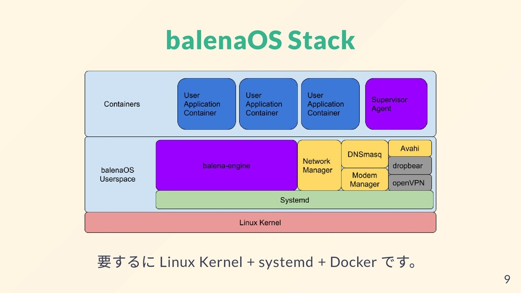 balenaOS Stack 要するに Linux Kernel + systemd + Do...