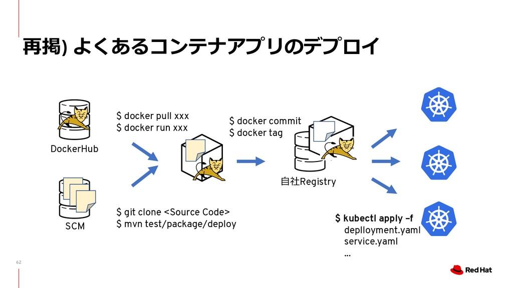 62 再掲) よくあるコンテナアプリのデプロイ DockerHub $ docker pull...