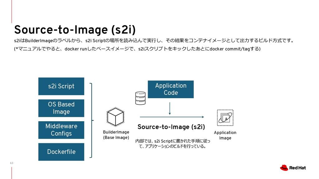 63 Source-to-Image (s2i) s2iはBuilderImageのラベルから...