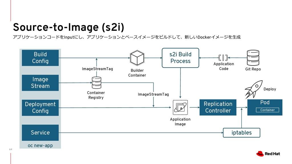 64 Source-to-Image (s2i) アプリケーションコードをInputにし、アプ...