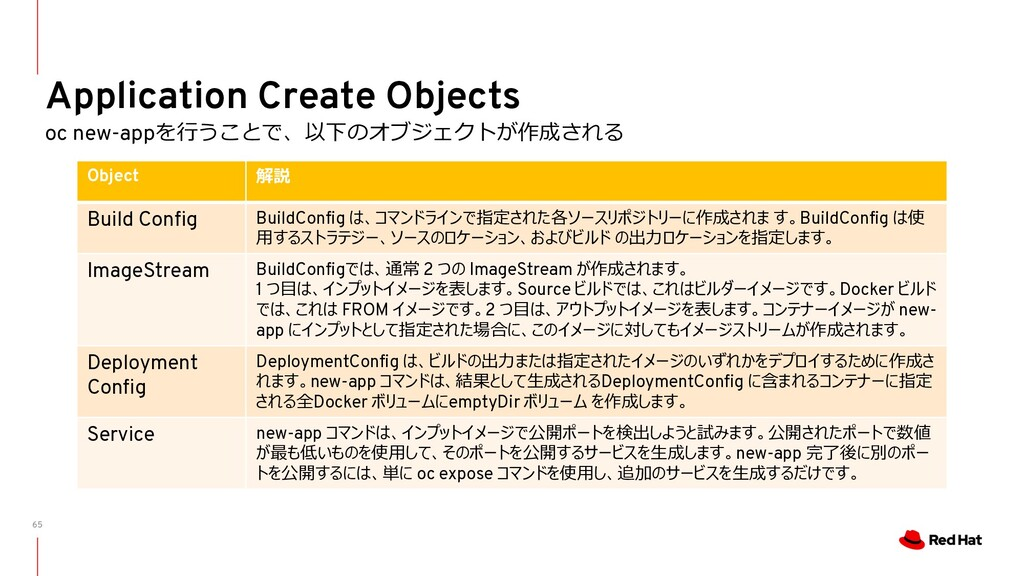 65 Application Create Objects oc new-appを⾏うことで、...