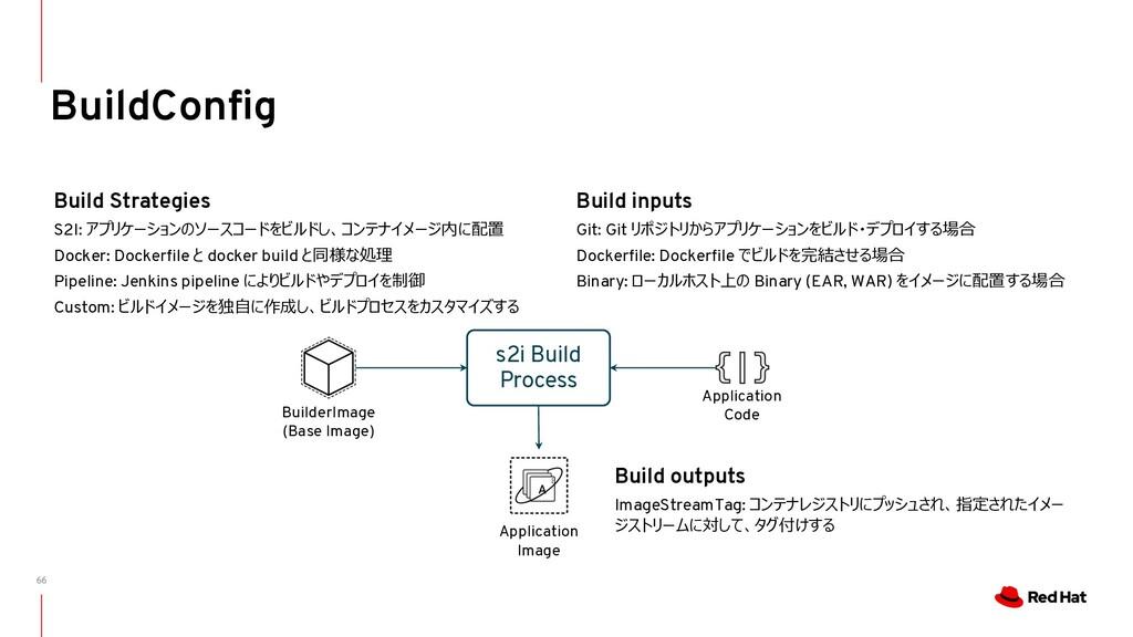 66 BuildConfig Build inputs Git: Git リポジトリからアプリ...