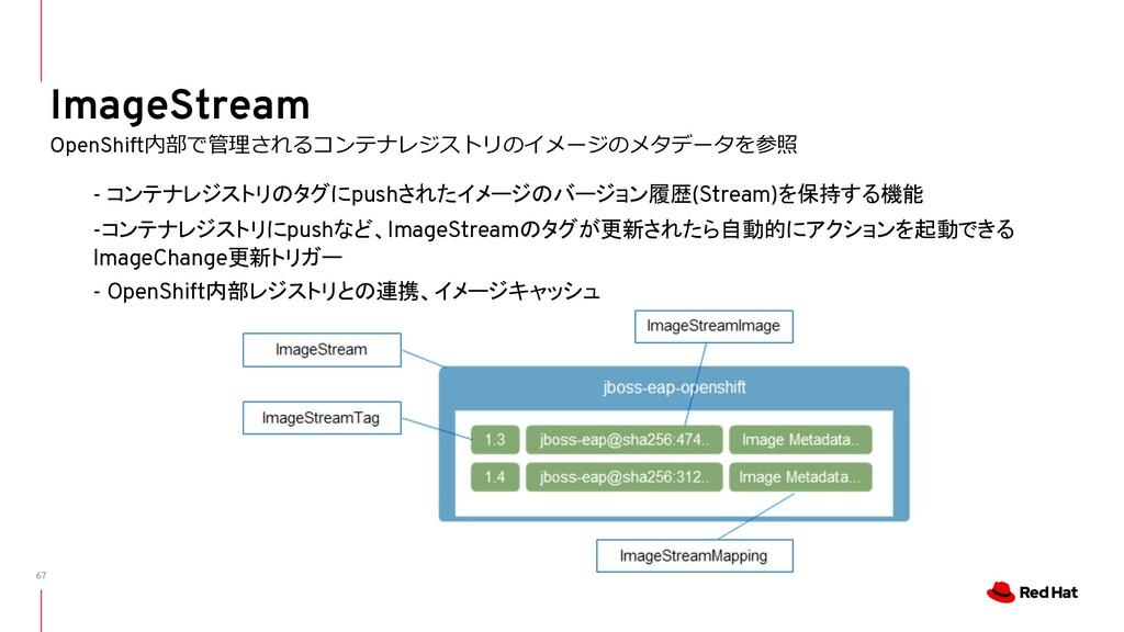 67 ImageStream OpenShift内部で管理されるコンテナレジストリのイメージの...