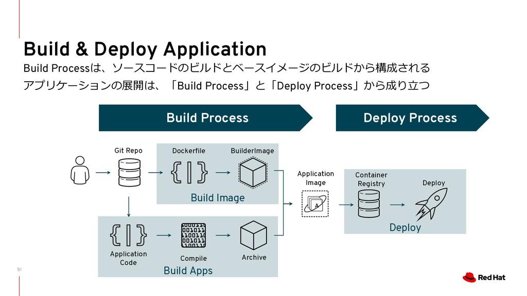 51 Build & Deploy Application Build Processは、ソー...