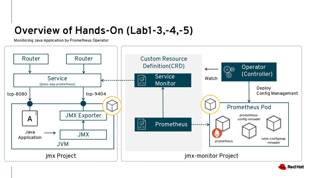 jmx Project Overview of Hands-On (Lab1-3,-4,-5)...