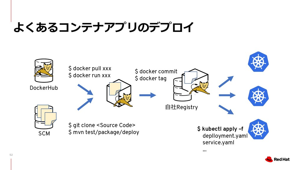 52 よくあるコンテナアプリのデプロイ DockerHub $ docker pull xxx...