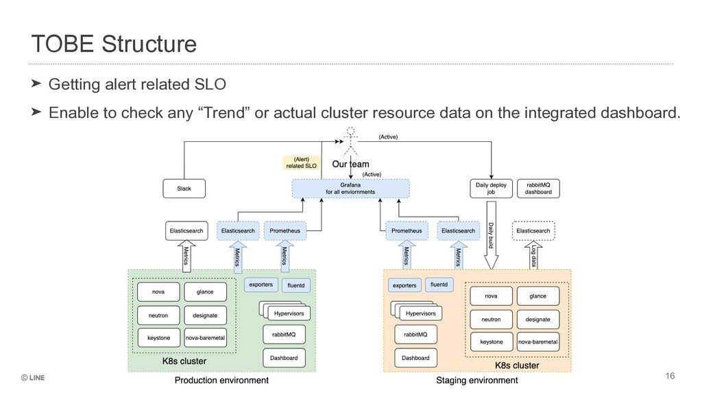 TOBE Structure ➤ Getting alert related SLO   ➤ ...
