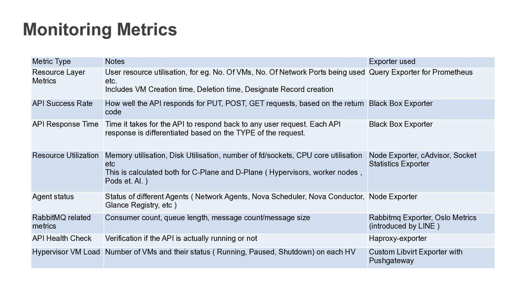 Monitoring Metrics Metric Type Notes Exporter u...