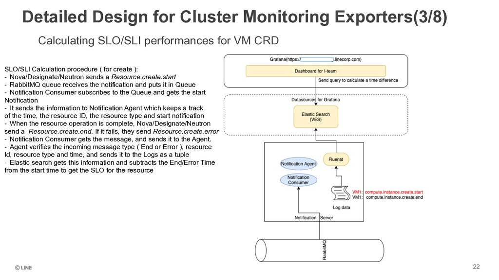 Calculating SLO/SLI performances for VM CRD Det...