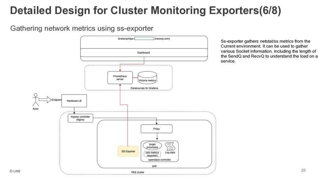 25 Gathering network metrics using ss-exporter ...