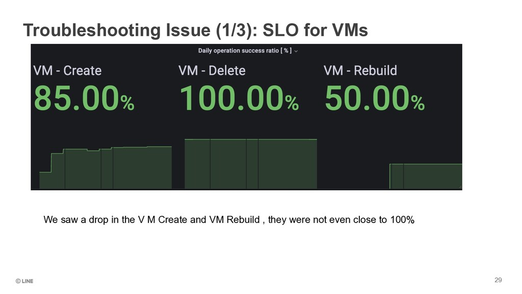 29 Troubleshooting Issue (1/3): SLO for VMs We ...