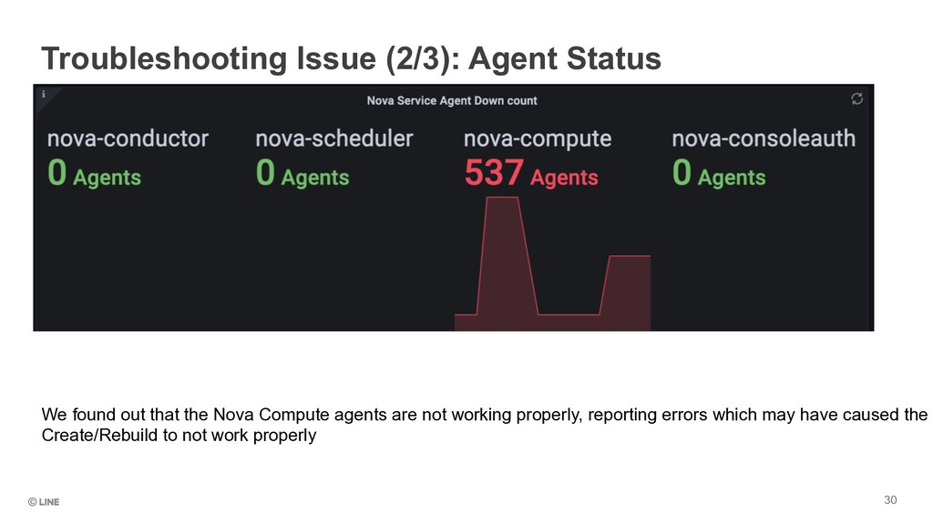 30 Troubleshooting Issue (2/3): Agent Status We...