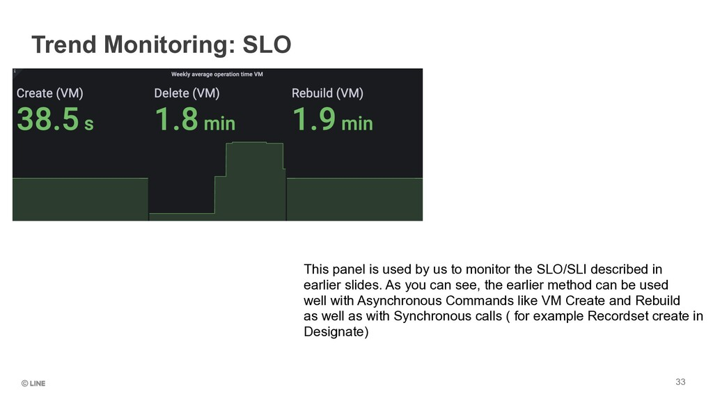 33 Trend Monitoring: SLO This panel is used by ...