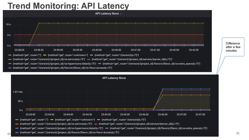 35 Trend Monitoring: API Latency Difference aft...