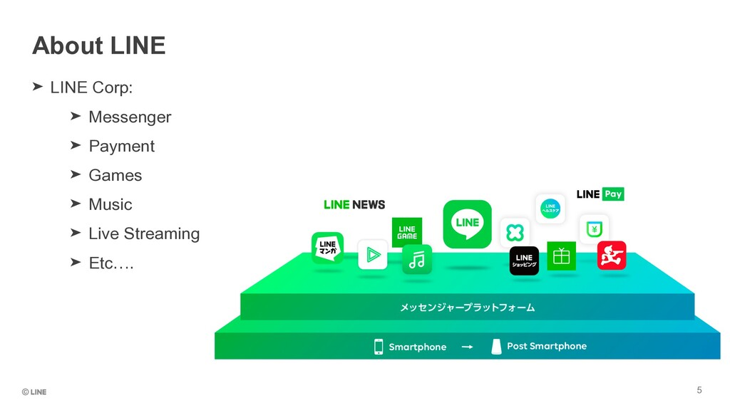 About LINE 5 ➤ LINE Corp:   ➤ Messenger   ➤ Pay...