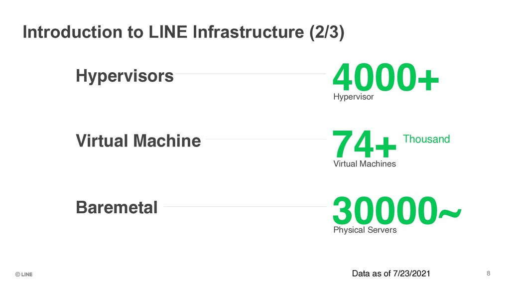 Introduction to LINE Infrastructure (2/3) 8 400...