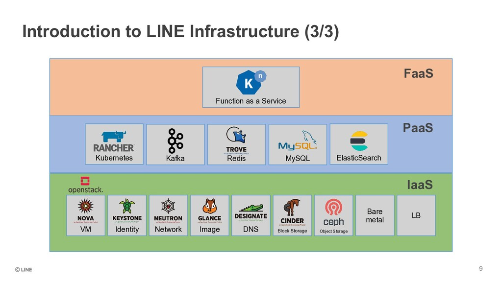 Introduction to LINE Infrastructure (3/3) IaaS ...