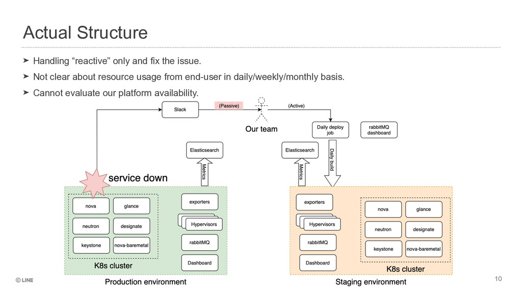 """Actual Structure 10 ➤ Handling """"reactive"""" only ..."""