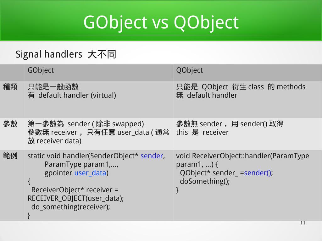 11 GObject vs QObject GObject QObject 種類 只能是一般函...