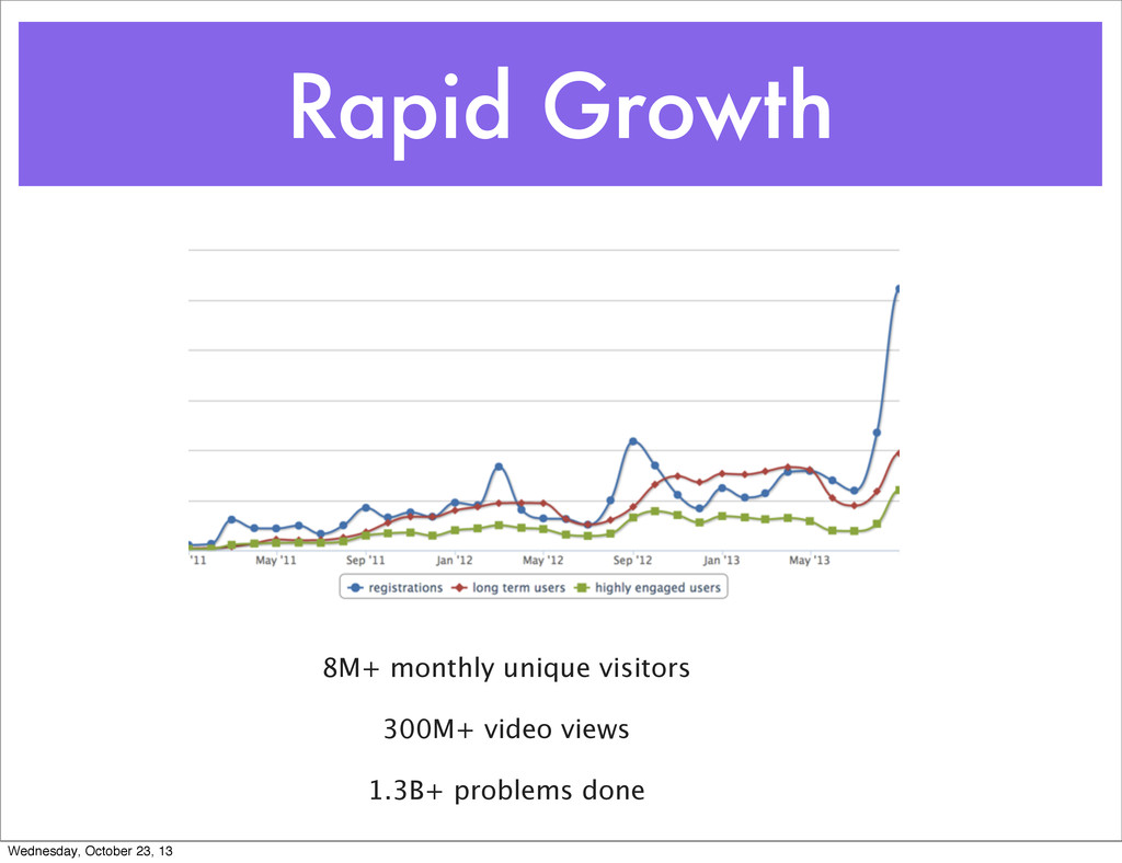 Rapid Growth 8M+ monthly unique visitors 300M+ ...