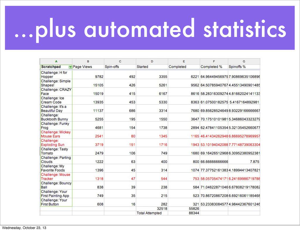 ...plus automated statistics Wednesday, October...
