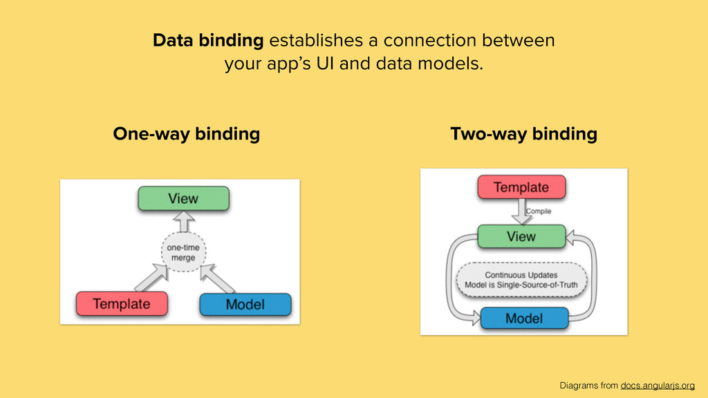 Data binding establishes a connection between y...