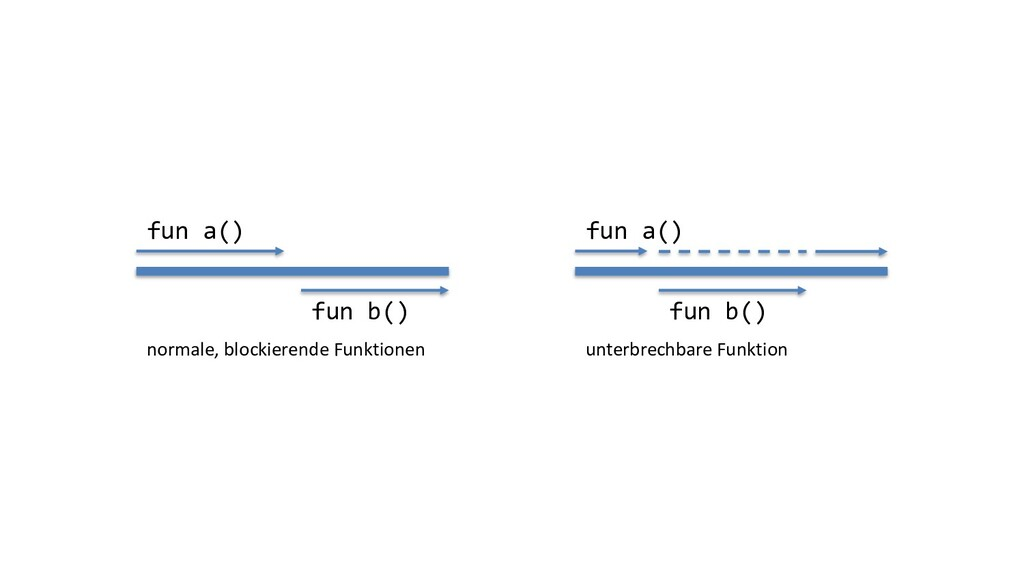 fun a() fun b() normale, blockierende Funktione...