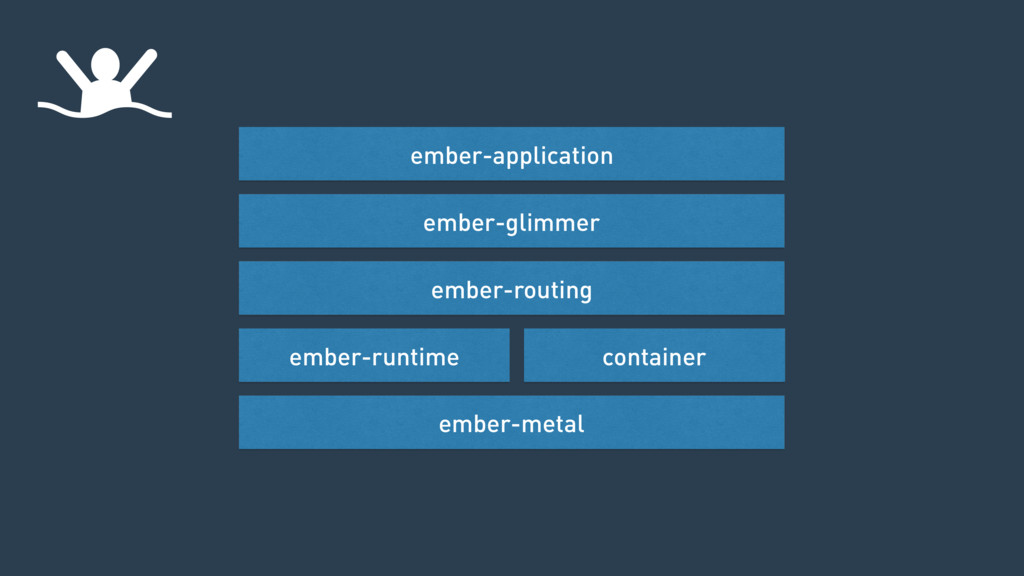 ember-metal ember-runtime container ember-routi...