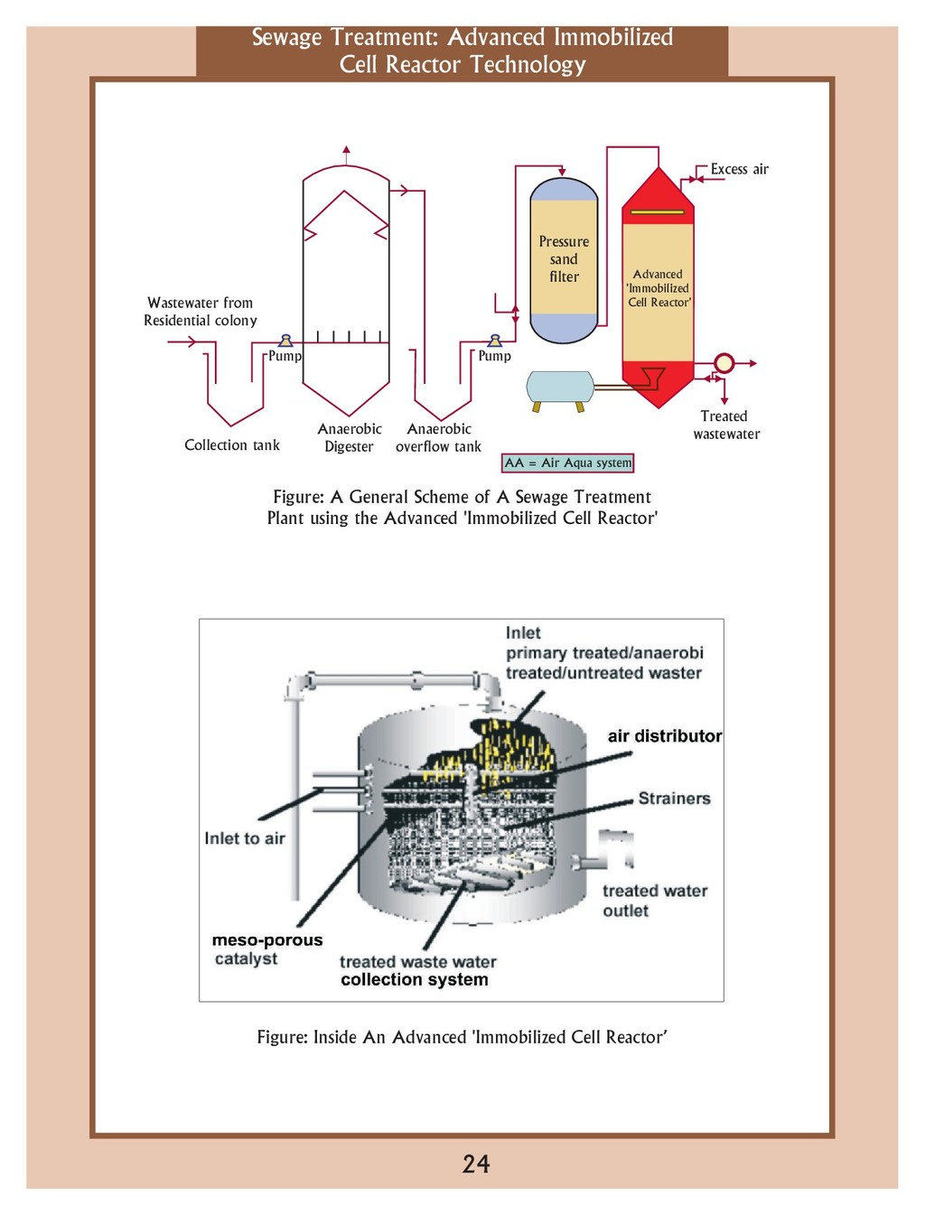 Sewage Treatment: Advanced Immobilized Cell Rea...