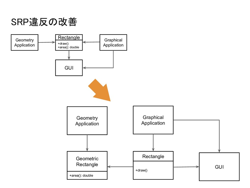 SRP違反の改善