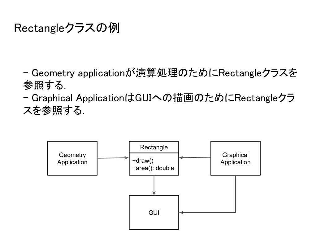 Rectangleクラスの例 - Geometry applicationが演算処理のために...