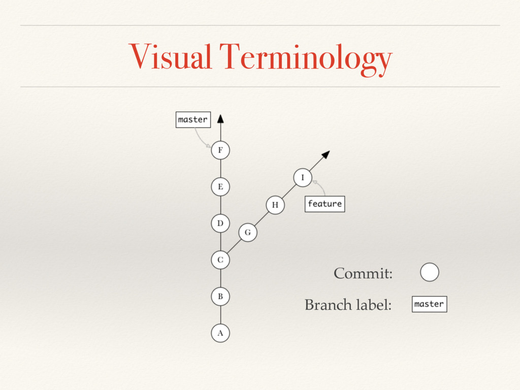Visual Terminology Commit: Branch label: