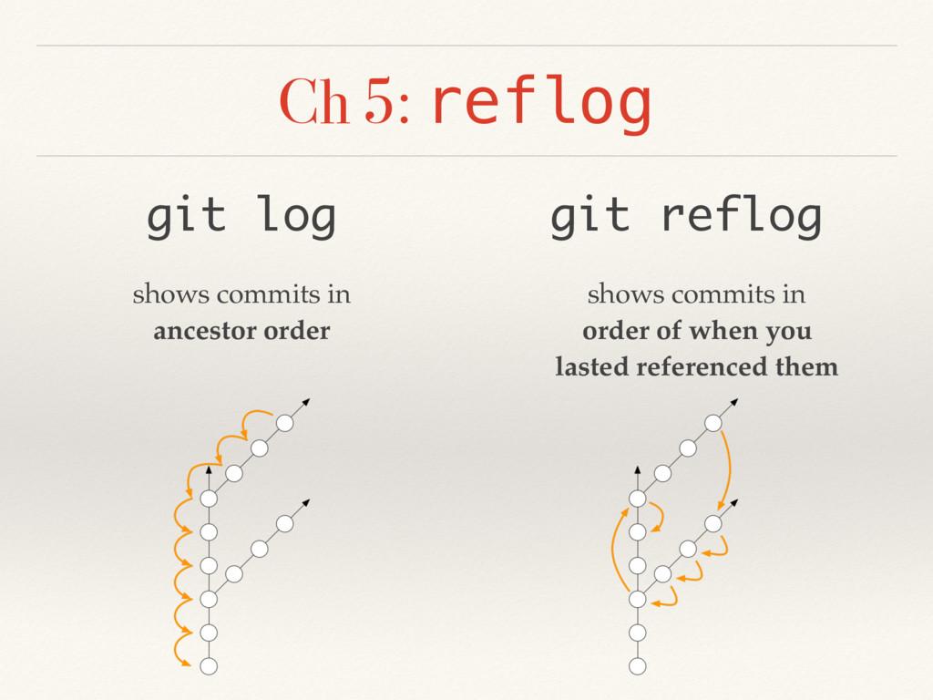 Ch 5: reflog git log git reflog shows commits i...