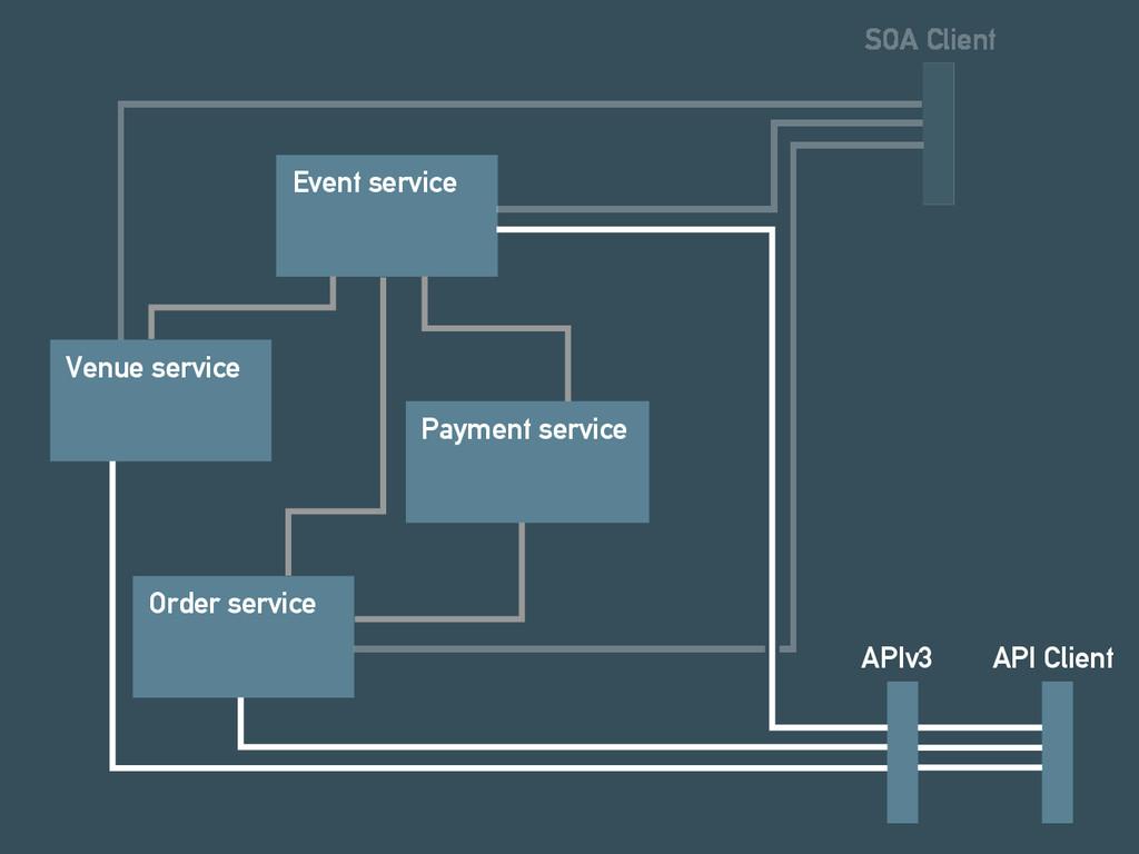 Event service Venue service Order service Payme...